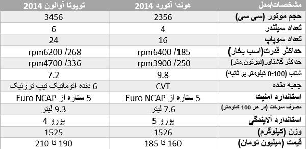 مقایسه ژاپنیهای گمنام بازار ایران/ «هوندا آکورد» در برابر «تویوتا آریون»