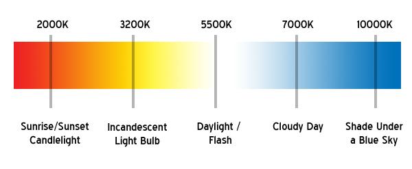 کدام رنگها مناسب چراغهای جلو هستند؟