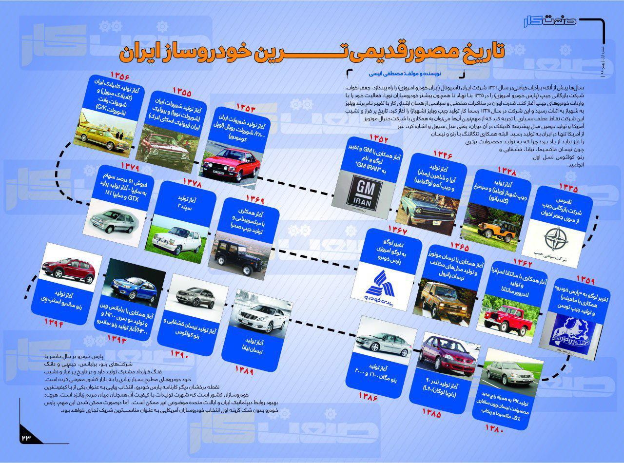 قدیمی ترین خودروساز ایران را بشناسید + اینفوگرافی