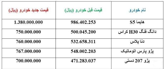 اعلام قیمت جدید ۵ خودروی پرفروش ایران خودرو