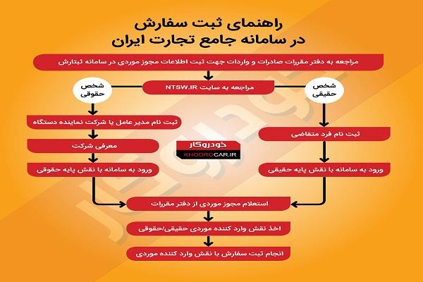 راهنمای ثبت سفارش سامانه جامع تجارت ایران + اینفوگرافی