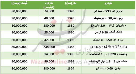 با ۸۰ میلیون تومان چه خودروهایی میتوان خرید؟ +جدول