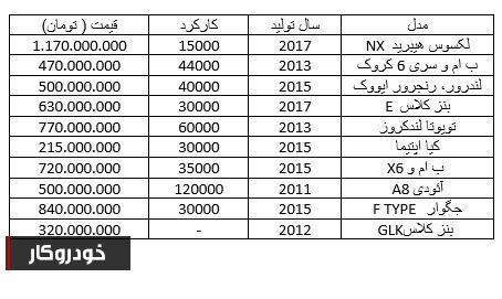 نگاهی به قیمت خودروهای گذر موقت در بازار