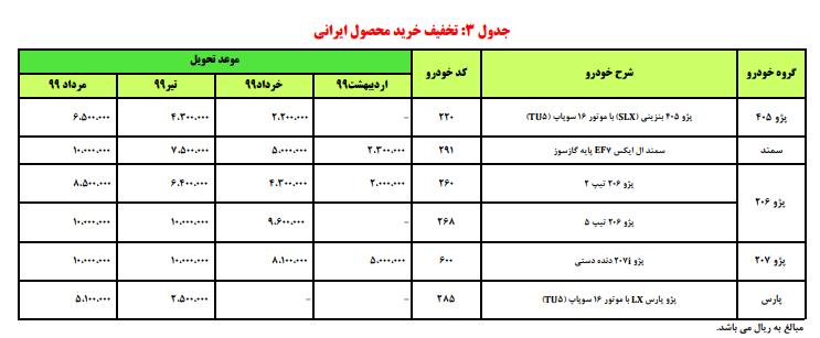 شرایط مشارکت در تولید 6 محصول ایران خودرو اعلام شد+ جدول