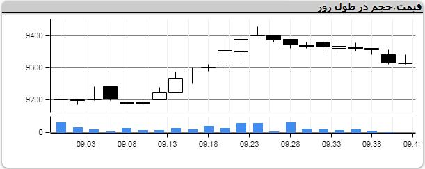حرکت گروه خودرویی در لاین کندروی تالار شیشهای/ سهام قطعه سازان رشد کرد+ نمودار
