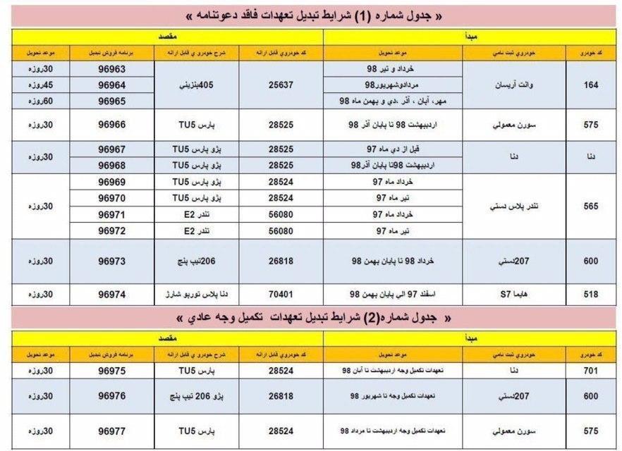 طرح جدید تبدیل محصولات ایران خودرو اعلام شد
