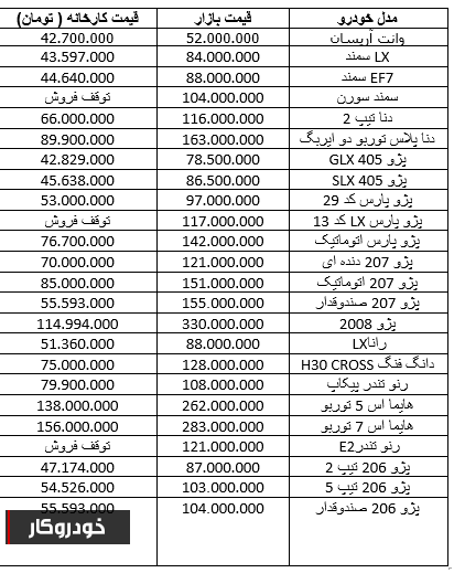 پژو 2008 ، 10 میلیون تومان گران شد