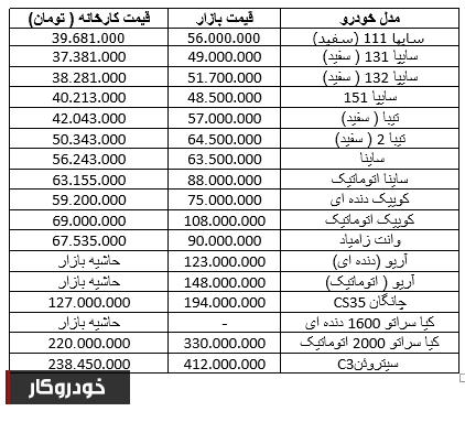 جدول قیمت محصولات سایپا در بازار+ جدول