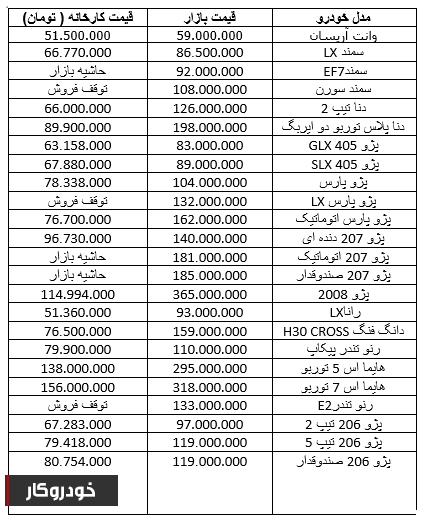 قیمت محصولات ایران خودرو در بازار+ جدول