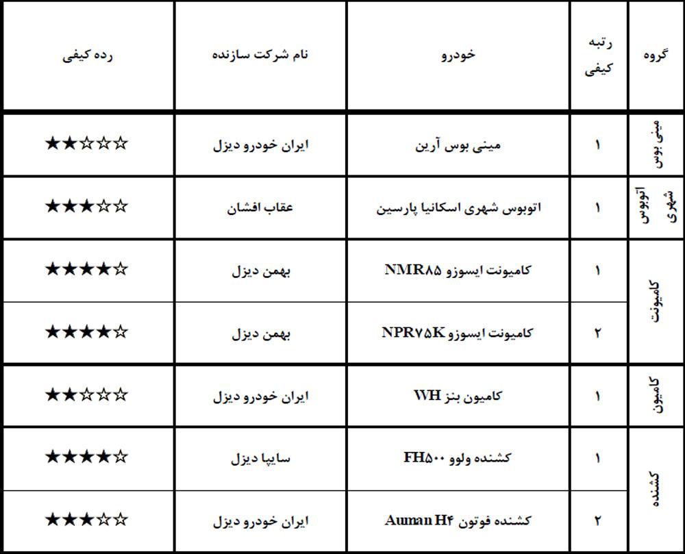 گزارش ارزشیابی کیفی خودرو اردیبهشت ۹۸+ جدول