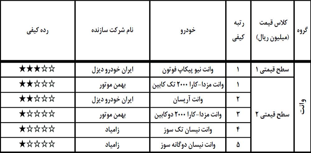 گزارش ارزشیابی کیفی خودرو خرداد ۹۸+جدول