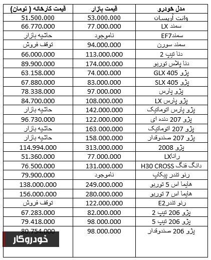 جدیدترین قیمت محصولات ایران خودرو+ جدول
