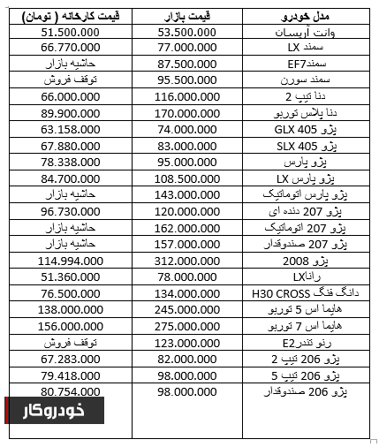 تازه ترین قیمت محصولات ایران خودرو+ جدول