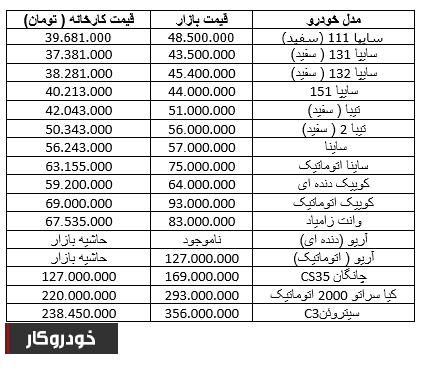 افزایش عرضه محصولات سایپا را ارزان کرد/ افزایش یک تا 7 میلون تومانی قیمت محصولات ایران خودرو در بازار