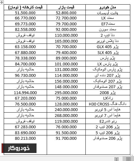 کاهش 5 میلیون تومانی قیمت پژو پارس اتوماتیک+ جدول