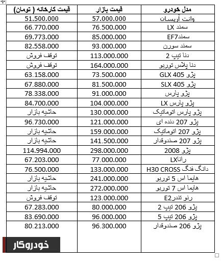 بازگشت قیمت پژو 206 به کانال 80 میلیون تومان+ جدول