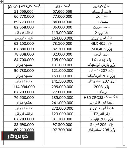 تداوم افزایش قیمت در خودروهای کمتر از 100 میلیون تومان+ جدول