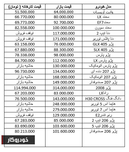 افزایش دوباره قیمت ها در بازار محصولات ایران خودرو+ جدول