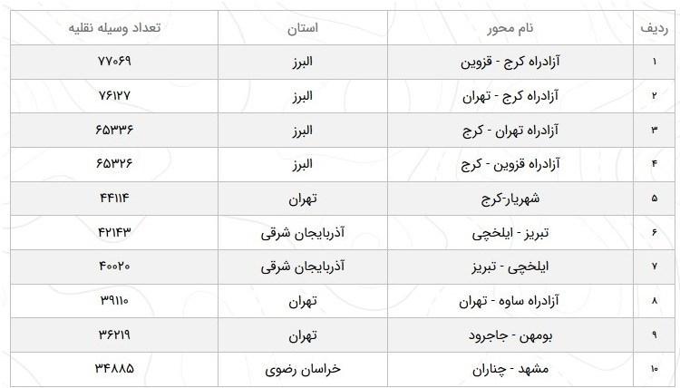 کاهش ۴ درصدی تردد در جادههای کشور/تردد خودروها در آزادراه کرج-تهران ۱۲ درصد کاهش یافت