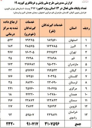 جزئیات غربالگری خودروها در خروجی ۱۳ استان/ مسافران مشکوک علامتدار میشوند