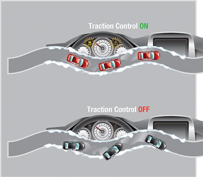 سیستم کنترل هرز گردی در خودروها چیست و چگونه عمل میکند؟